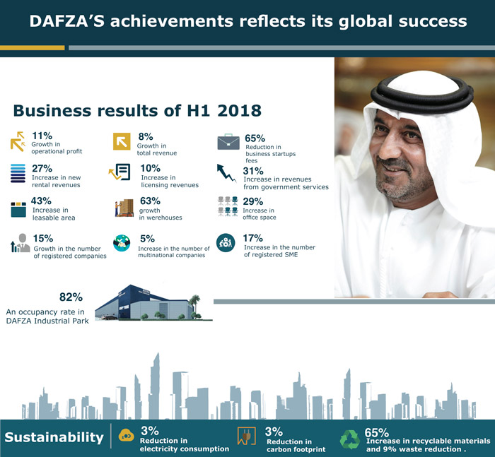 DAFZA's achievements