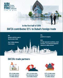 Dafza Contribution To Foreign Trade