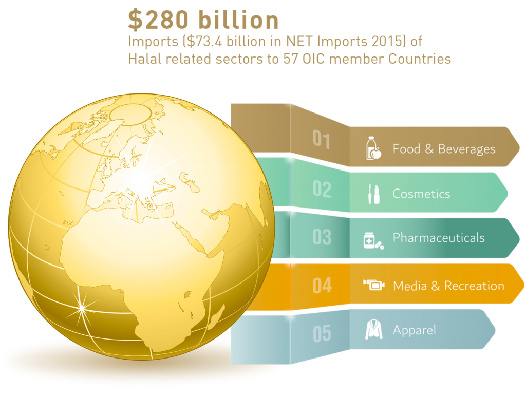 OIC member countries