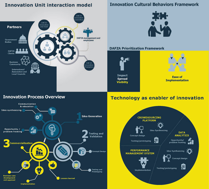 DAFZA Innovation Strategy